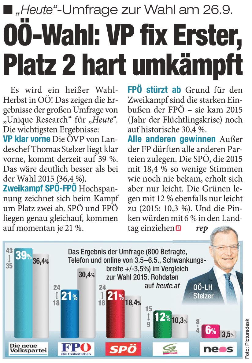 Unique research Umfrage HEUTE Landtagswahl Oberösterreich Sonntagsfrage Print Artikel