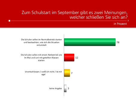 HEUTE-Umfrage: Schulstart im Normal- oder Notbetrieb
