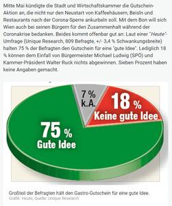 Unique research Umfrage HEUTE Ludwig-50er Gastrogutschein Online Artikel