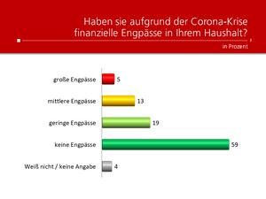Unique research Umfrage HEUTE Frage der Woche Haben sie aufgrund der Corona-Krise finanzielle Engpässe in ihrem Haushalt