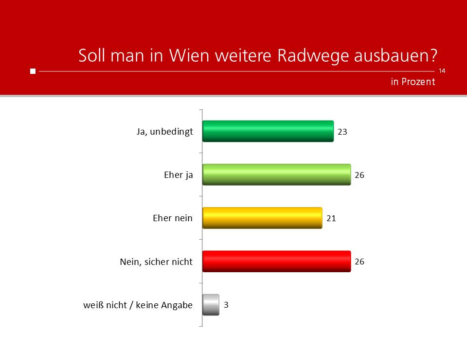 Unique research Umfrage HEUTE Umfrage Gemeinderatswahl Wien 2020 Soll man in Wien weitere Radwege ausbauen?