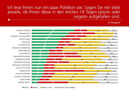 HEUTE-Umfrage: Politikerranking Juni 2020
