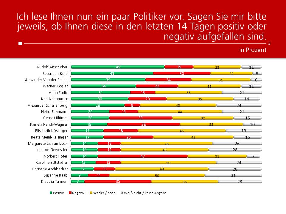 Unique research Umfrage HEUTE Frage der Woche josef kalina peter hajek politikerranking juni beliebtheit