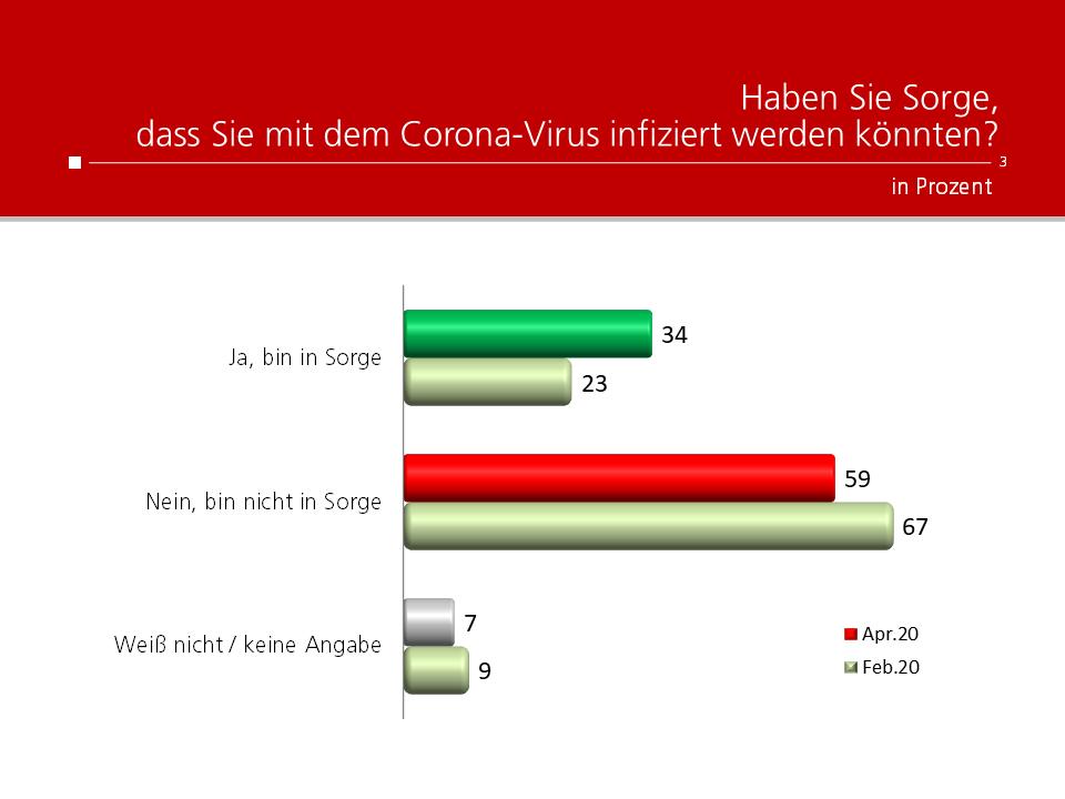 Unique research Umfrage HEUTE Frage der Woche haben sie sorge mit dem corona-virus infiziert zu werden