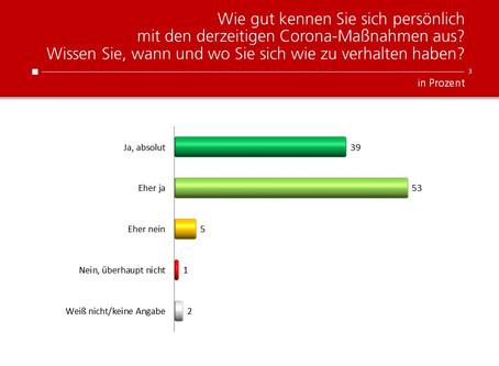 HEUTE-Umfrage: Wissen um Corona-Maßnahmen