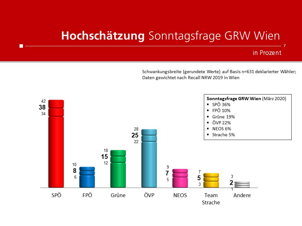 Unique research Umfrage HEUTE Hochschaetzung Sonntagsfrage Gemeinderatswahl Wien