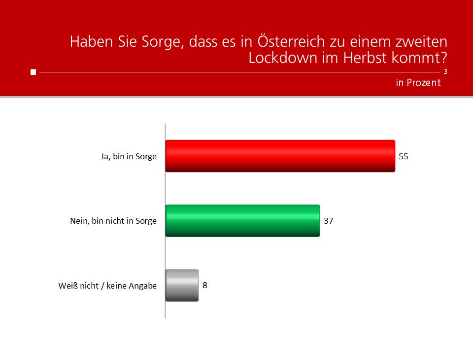 Unique research Umfrage HEUTE Frage der Woche Haben Sie Sorge, dass es in Österreich zu einem zweiten Lockdown im Herbst kommt?