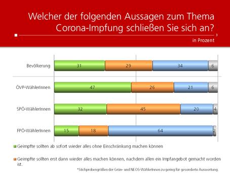 HEUTE-Umfrage: Privilegien für Corona-Geimpfte