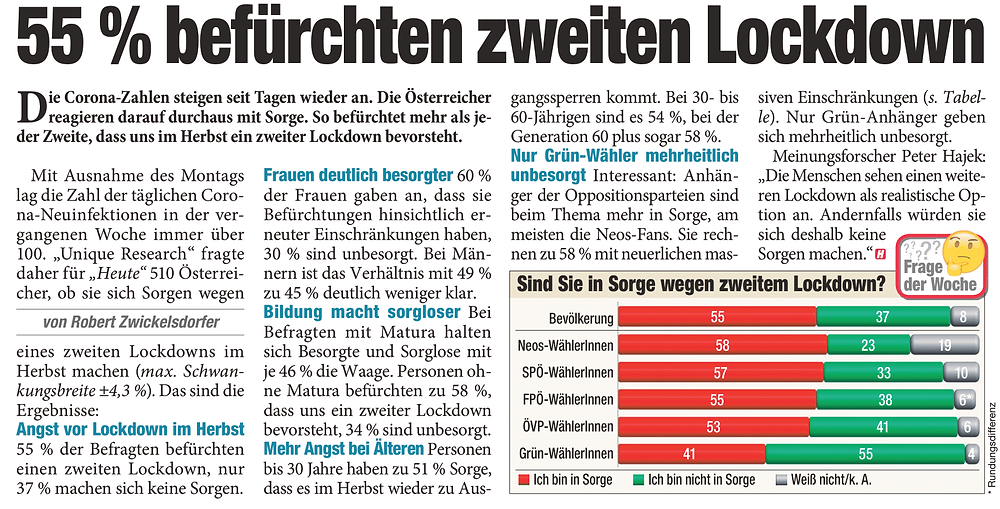 Unique research Umfrage HEUTE Frage der Woche Haben Sie Sorge, dass es in Österreich zu einem zweiten Lockdown im Herbst kommt? Print Artikel