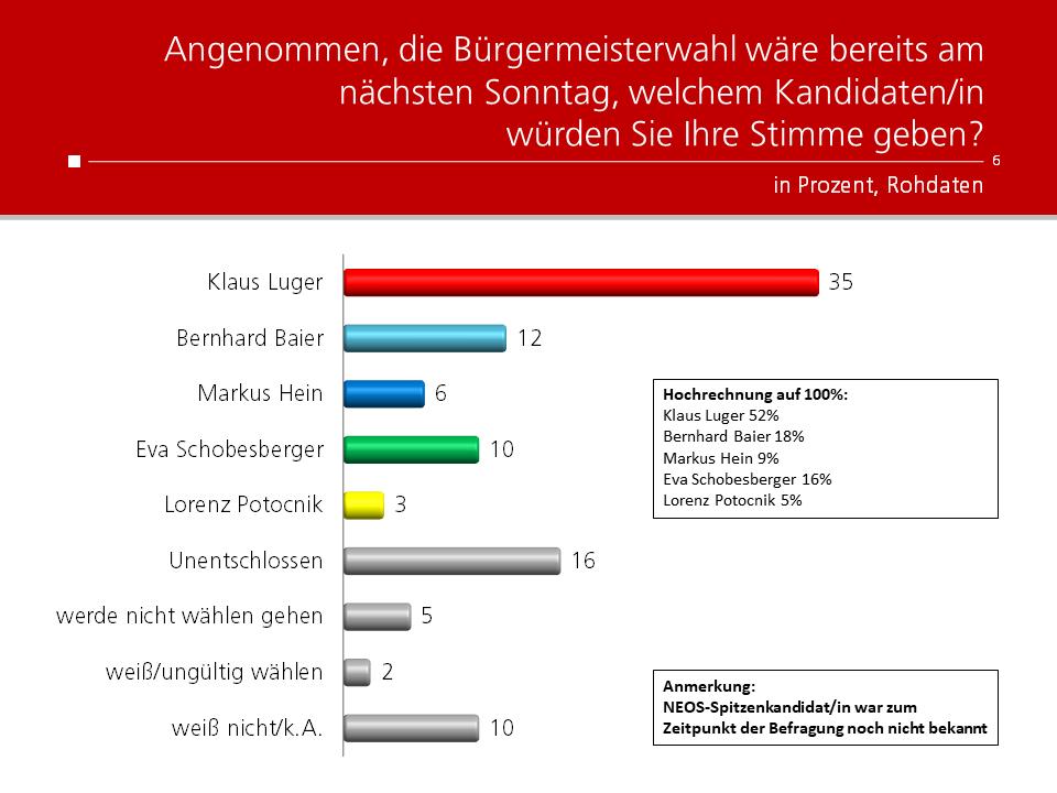 Unique research Umfrage HEUTE Bürgermeisterwahl Linz