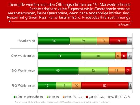 HEUTE-Umfrage: Freiheiten für Geimpfte