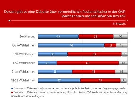 HEUTE-Umfrage: Postenschacher in der ÖVP