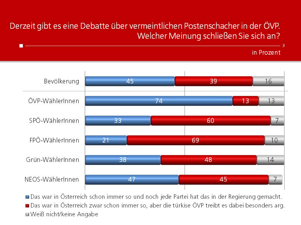 Unique research Umfrage HEUTE Frage der Woche Welcher Meinung schließen Sie sich in der Debatte um die vermeintlichen Postenschacher in der ÖVP an?