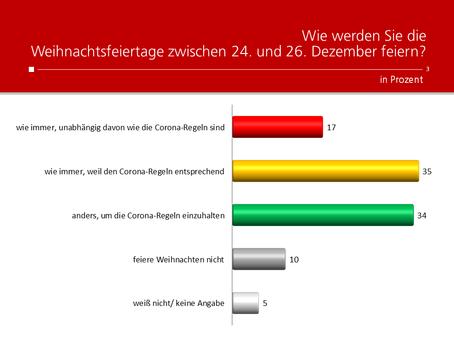 HEUTE-Umfrage: Verhalten zu Weihnachten