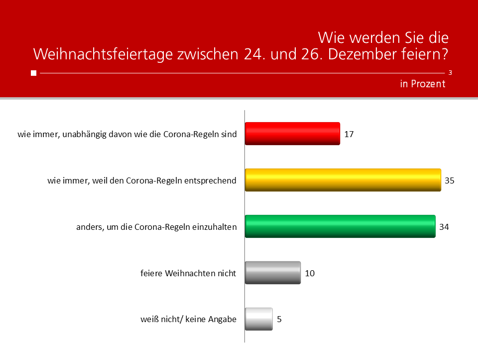 Unique research Umfrage HEUTE Frage der Woche Wie werden Sie Weihnachten feiern?