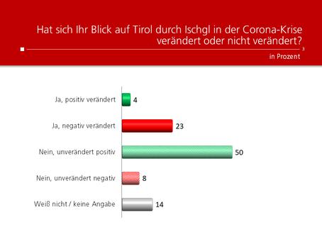 HEUTE-Umfrage: Corona-Krise in Ischgl