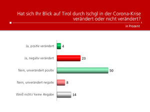 Unique research Umfrage HEUTE Frage der Woche hat sich der Blick auf Tirol durch Ischgl in der Corona-Krise veraendert