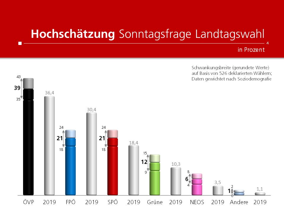 Unique research Umfrage HEUTE Landtagswahl Oberösterreich Sonntagsfrage