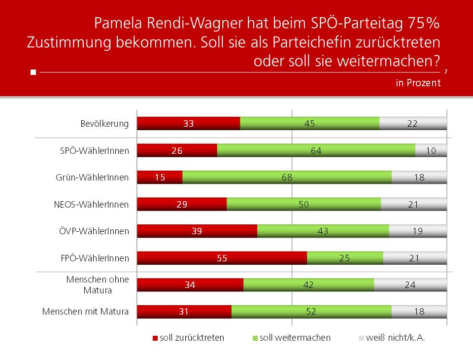 Unique research Umfrage HEUTE Politische Stimmungslage Juni 2021 Parteichefin Pamela Rendi-Wagner