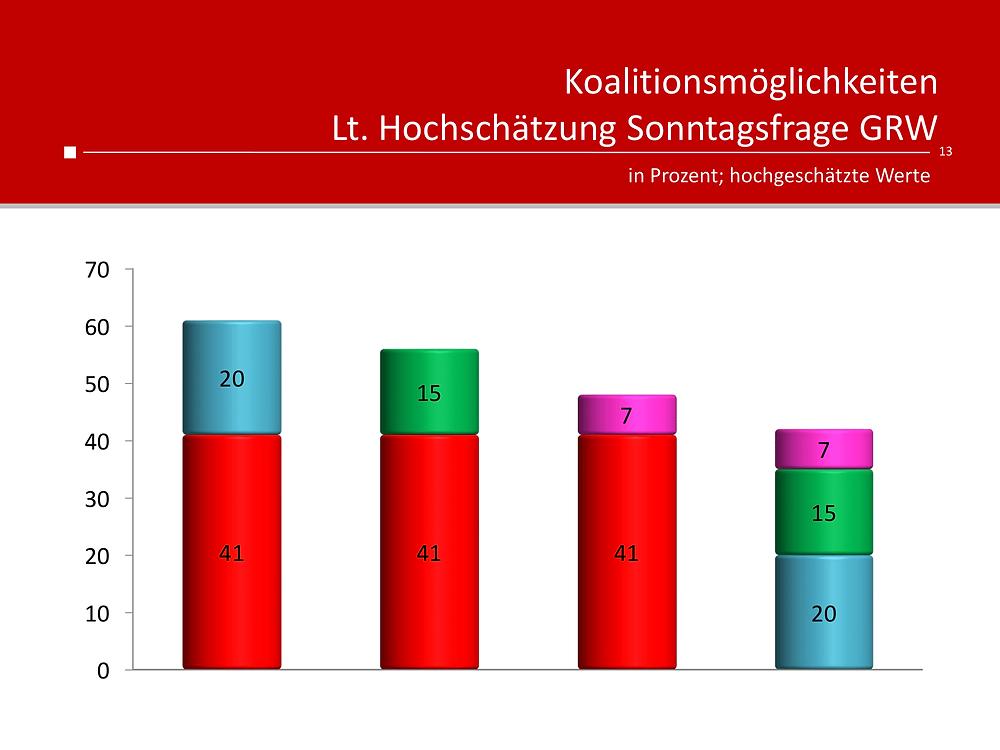 Unique research Umfrage für HEUTE und ATV fuer Wien-Wahl 2020 Koalitionspräferenzen