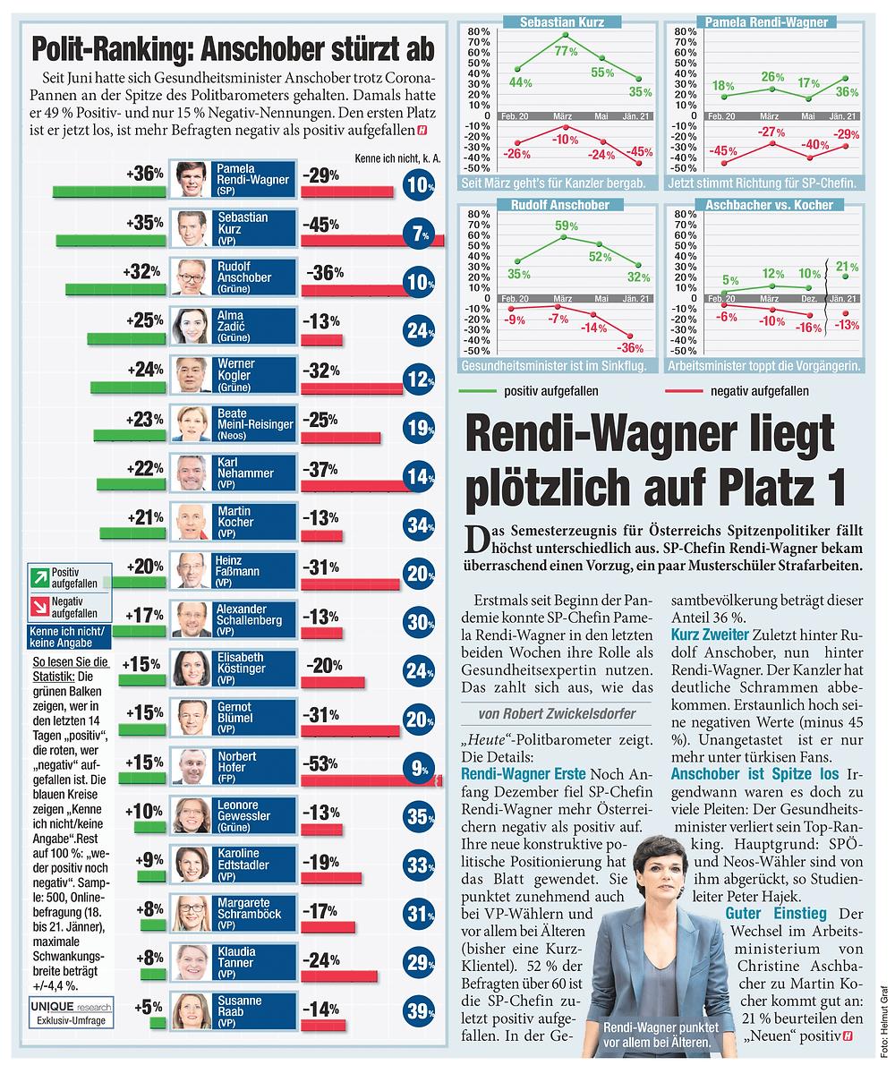 Unique research Umfrage HEUTE josef kalina peter hajek politikerranking Jänner beliebtheit print artikel heute