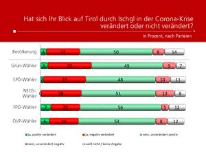 Unique research Umfrage HEUTE Frage der Woche hat sich der Blick auf Tirol durch Ischgl in der Corona-Krise veraendert Ergebnisse nach Parteipraeferenz