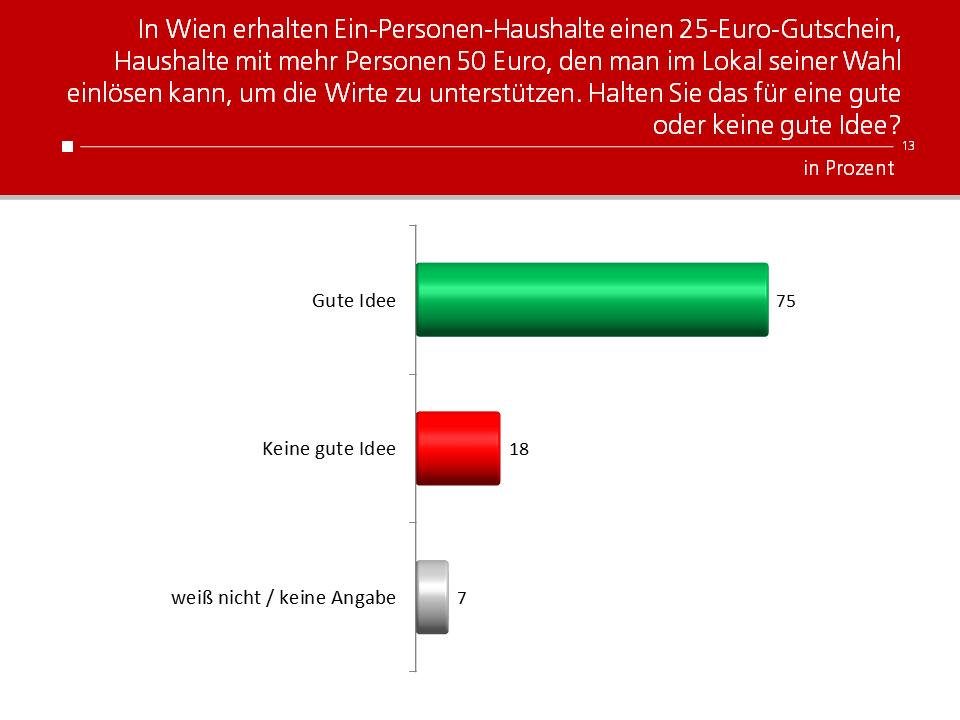 Unique research Umfrage HEUTE Ist der Gastro-Gutschein für Wienerinnen und Wiener eine gute oder eine schlechte Idee?