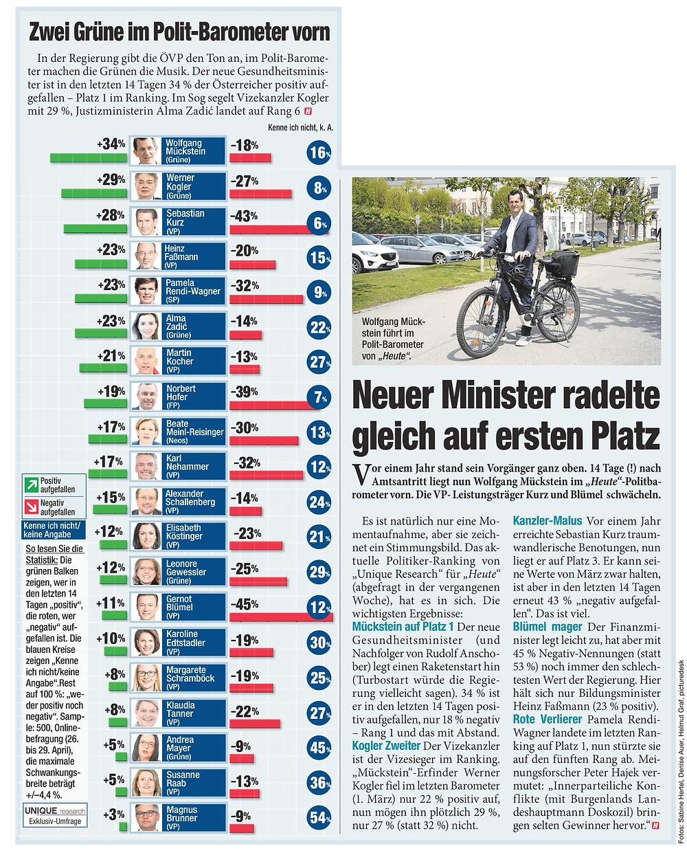 Unique research Umfrage HEUTE josef kalina peter hajek politikerranking April beliebtheit print artikel heute