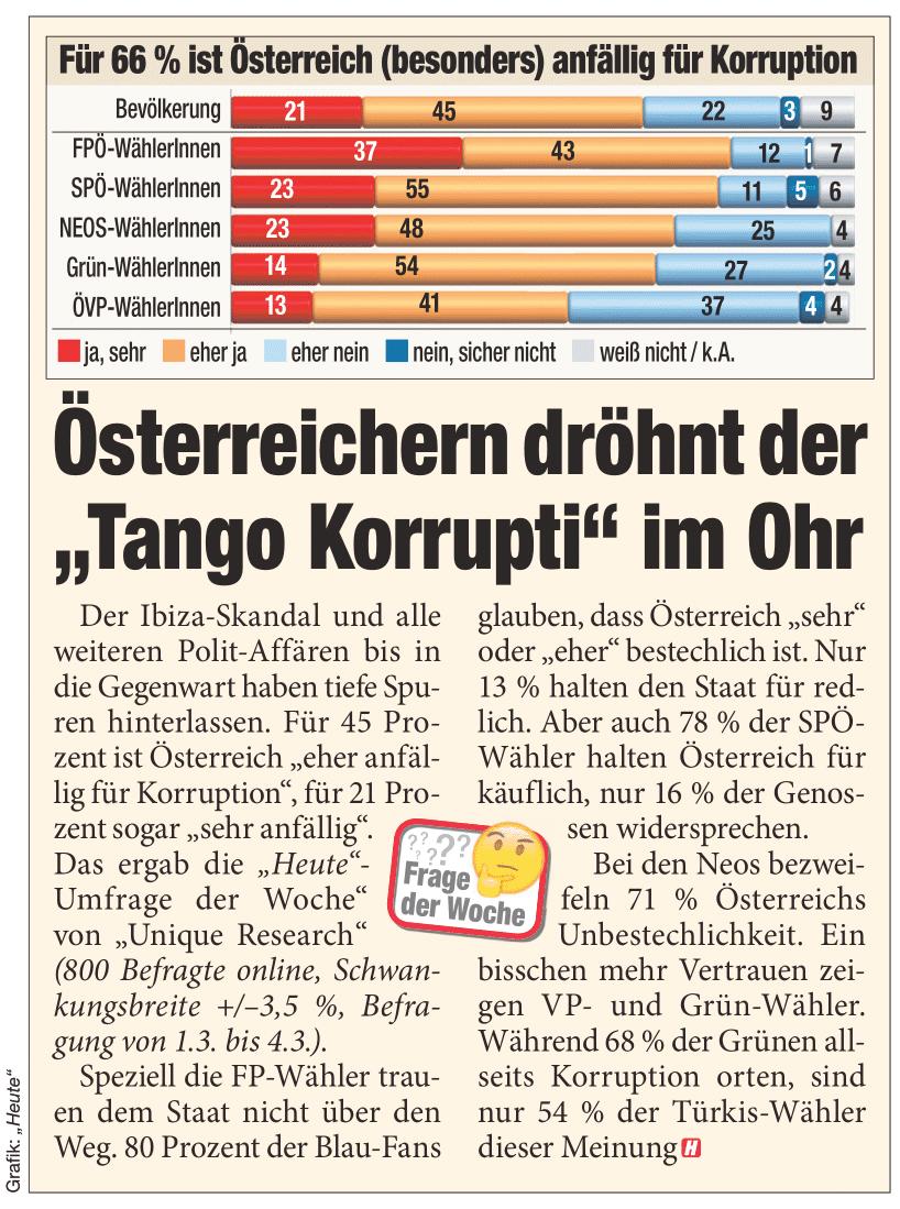 Unique research Umfrage HEUTE Frage der Woche Ist Österreich besonders Anfällig für Korruption? Print Artikel