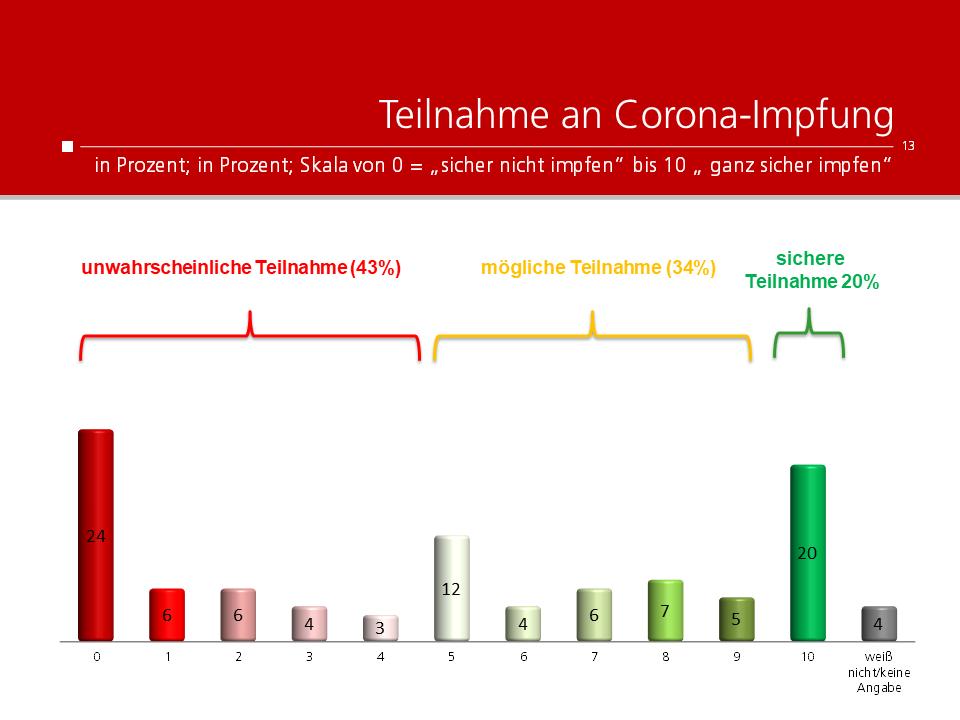 unique research peter hajek josef kalina umfrage Kronenzeitung Impfbereitschaft