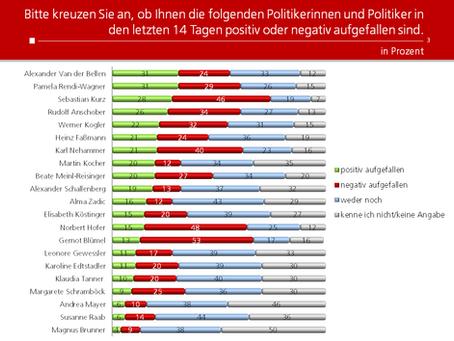HEUTE-Umfrage: Politikerranking Februar 2021