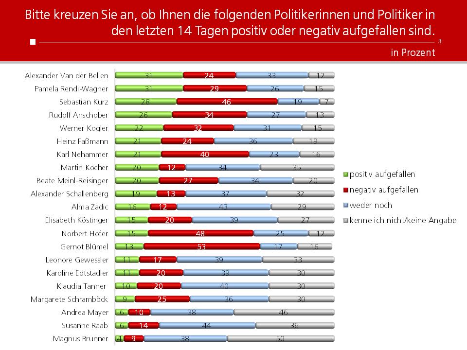 Unique research Umfrage HEUTE josef kalina peter hajek politikerranking Februar Beliebtheit Politiker