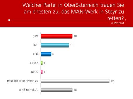 HEUTE-Umfrage: Rettung MAN-Werk in Steyr