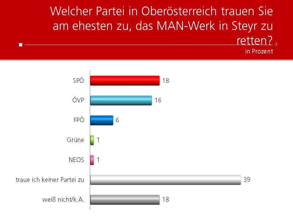 Unique research Umfrage HEUTE Frage der Woche Welcher Partei in Oberösterreich trauen Sie am ehesten zu, das MAN-Werk in Steyr zu retten?