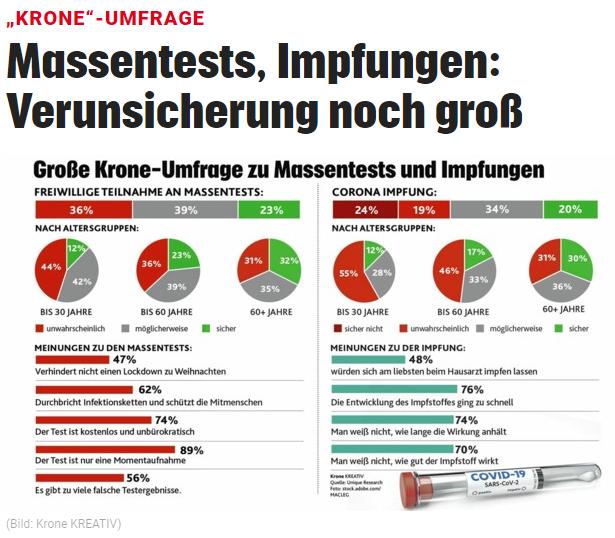 unique research peter hajek josef kalina umfrage Kronenzeitung Meinung zu Massentests und Impfungen Online Artikel
