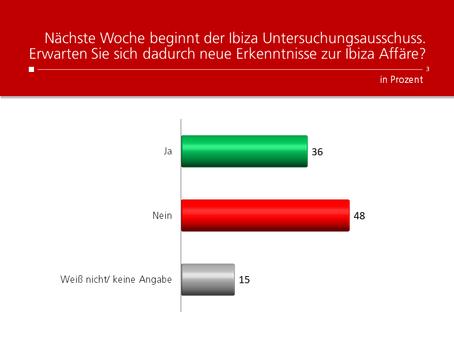 HEUTE-Umfrage: Erkenntnisse durch Ibiza U-Ausschuss