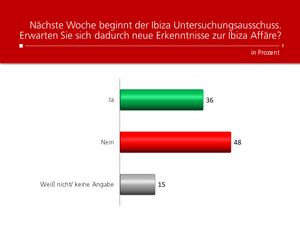 Unique research Umfrage HEUTE Frage der Woche Erwarten Sie Erkenntnisse durch den Ibiza U-Ausschuss