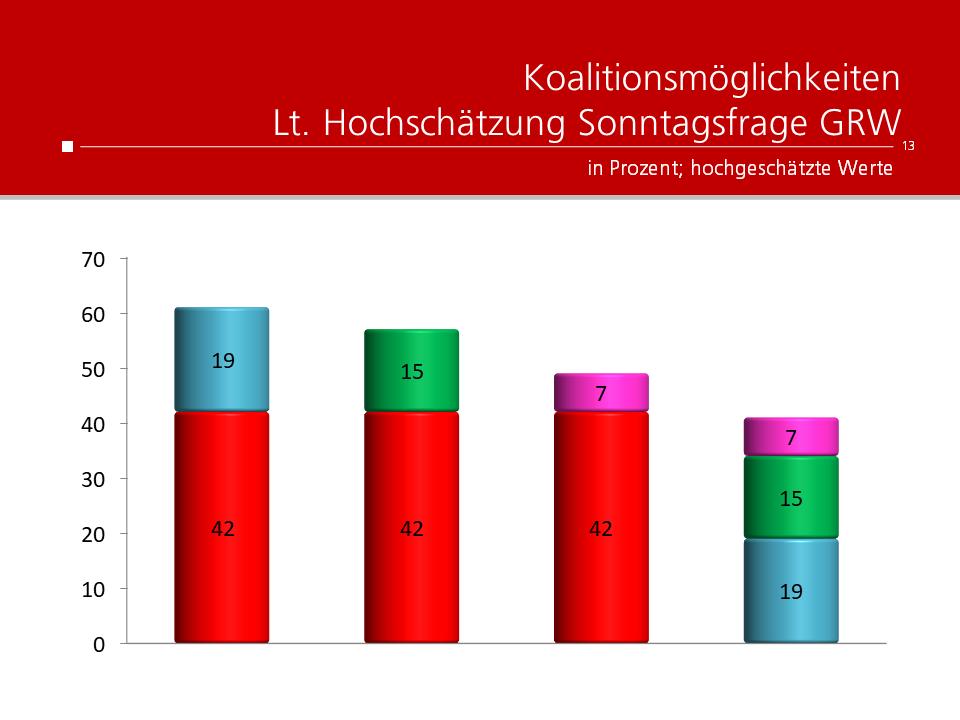 Unique research Umfrage für HEUTE und ATV fuer Wien-Wahl 2020 Koalitionen