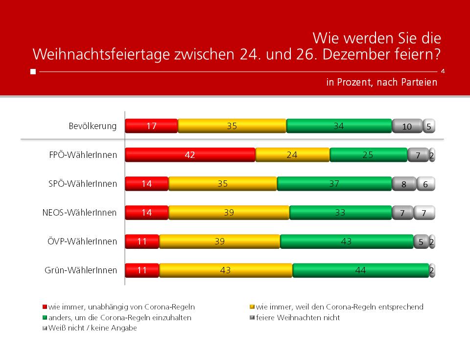 Unique research Umfrage HEUTE Frage der Woche Wie werden Sie Weihnachten feiern? Ergebnisse nach Parteipräferenz