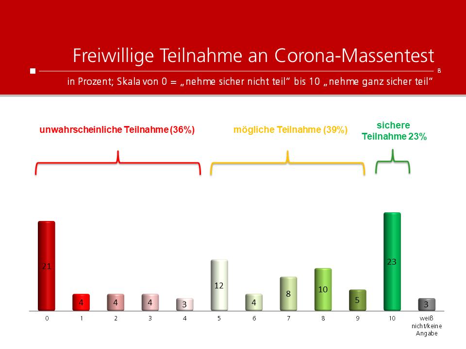 unique research peter hajek josef kalina umfrage Kronenzeitung Freiwillige Teilnahme an Corona-Massentests