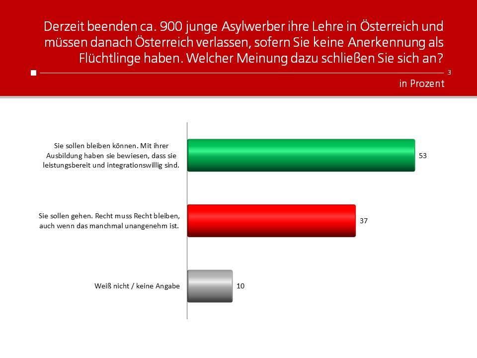 unique research umfrage frage der woche asylwerber müssen nach lehre in österreich, österreich wieder verlassen, sofern sie keine anerkennung als flüchtlinge haben. welche meinung haben sie dazu?