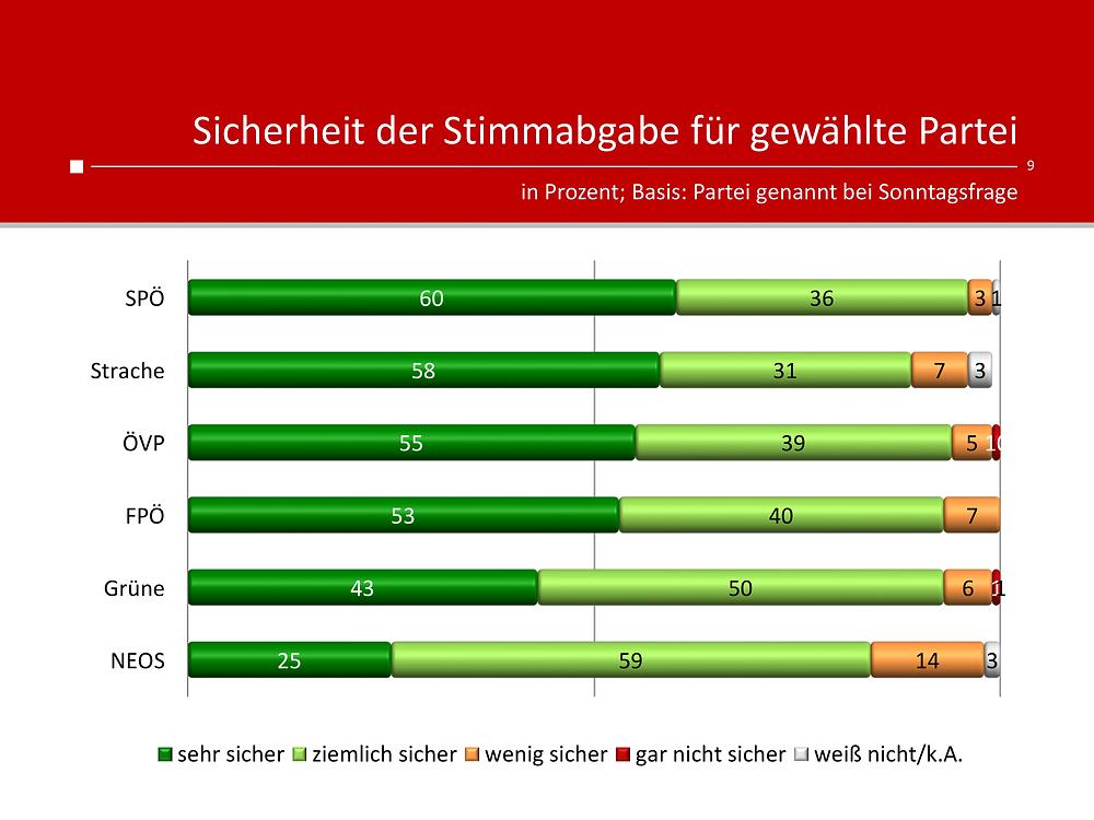Unique research Umfrage für HEUTE und ATV fuer Wien-Wahl 2020 Sonntagsfrage