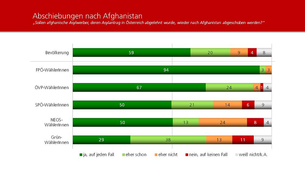 Unique research Umfrage HEUTE Frage der Woche Sollen afghanische Asylwerber, deren Asylantrag in Österreich abgelehnt wurde, wieder nach Afghanistan abgeschoben werden?