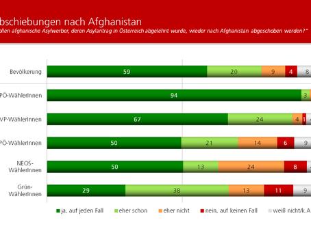HEUTE-Umfrage: Abschiebungen nach Afghanistan
