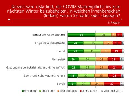 HEUTE-Umfrage: Beibehaltung Maskenpflicht