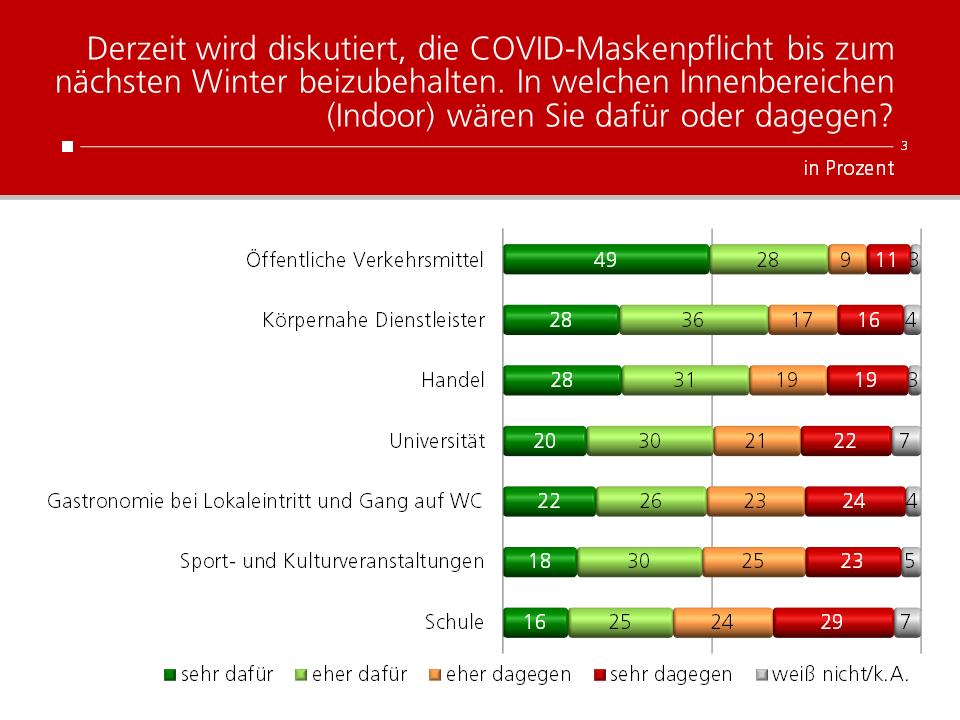 Unique research Umfrage HEUTE Frage der Woche Derzeit wird diskutiert, die COVID-Maskenpflicht bis zum nächsten Winter beizubehalten. In welchen Innenbereichen (Indoor) wären Sie dafür oder dagegen?