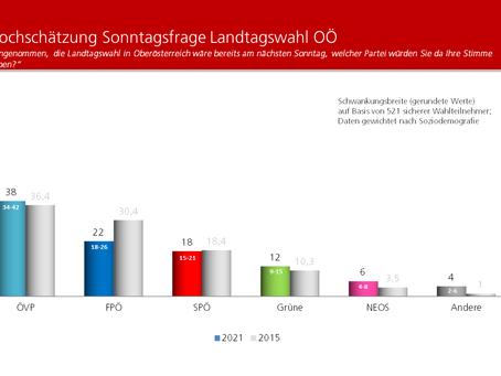 Krone Umfrage: Landtagswahl Oberösterreich 2021