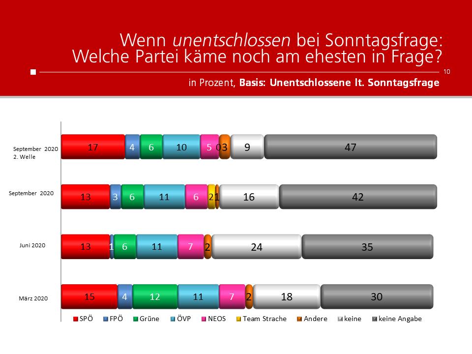 Unique research Umfrage für HEUTE und ATV fuer Wien-Wahl 2020 Sonntagsfrage Unentschlossene