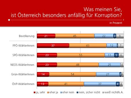 HEUTE-Umfrage: Österreichs Anfälligkeit für Korruption