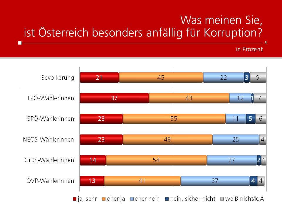 Unique research Umfrage HEUTE Frage der Woche Ist Österreich besonders Anfällig für Korruption?